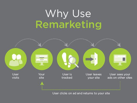 Why Use Remarketing?